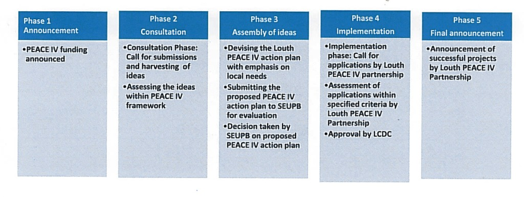 Development Process For Louth Peace Iv Action Plan  Louth County